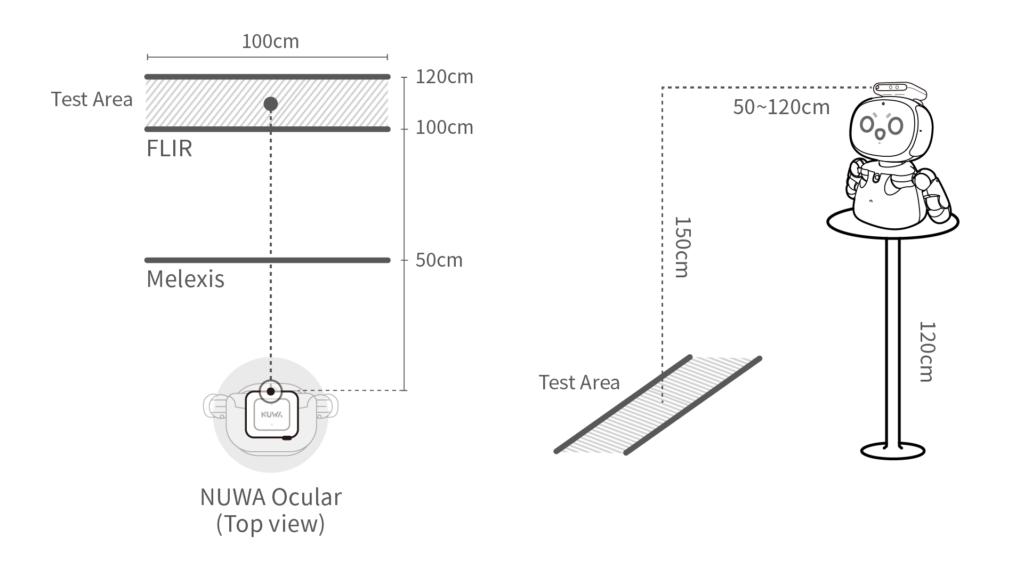 NUWA Ocular 測溫區域